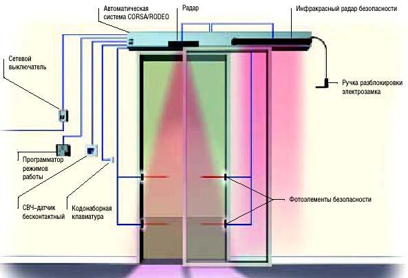 Автоматические двери CAME: вариант комплектации одностворчатой автоматической двери массой до 75 кг, шириной 1 м.