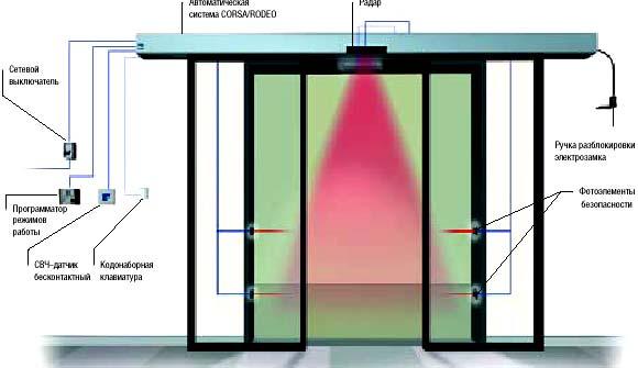 Автоматические двери CAME: вариант комплектации двухстворчатой автоматической двери массой 75 + 75 кг, шириной 0,85 + 0,85 м.